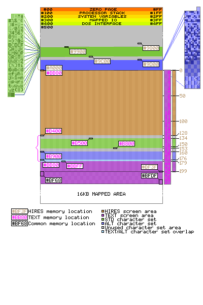 HIRES detailed layout